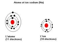 electronique cu